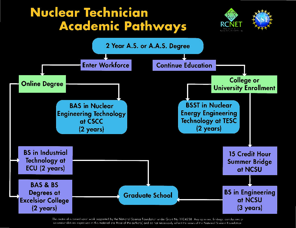 Academic Pathways Flow Chart